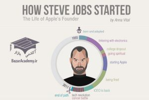 ۷ مرحله چرخه عمر کارآفرینان